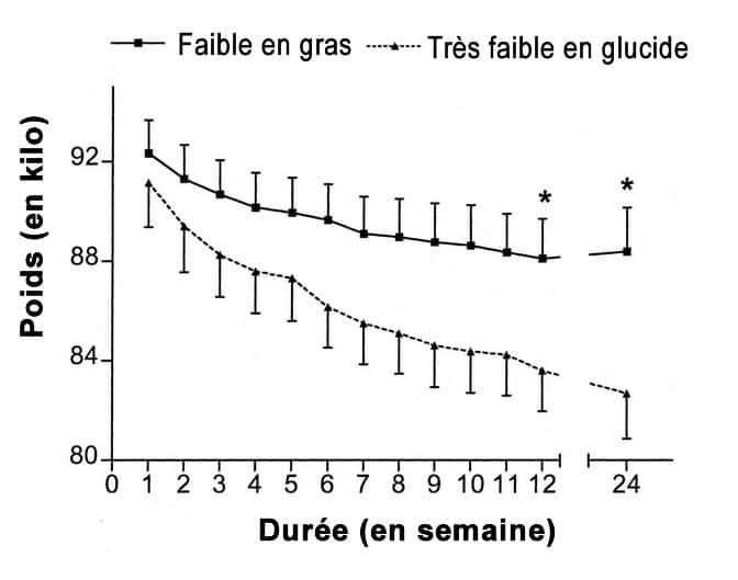 Graphique montrant la perte de poids sur 2 différents régimes